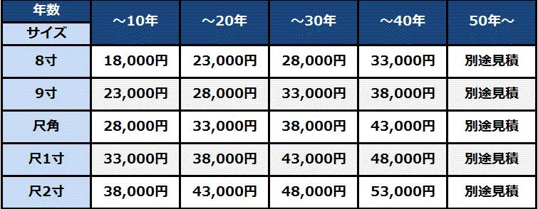 石塔クリーニングの基本料金表