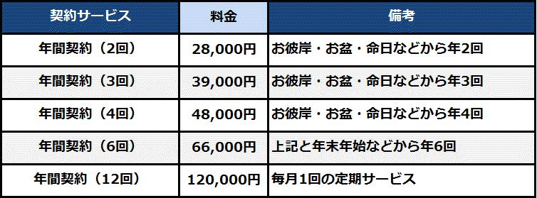 墓地年間管理の料金表