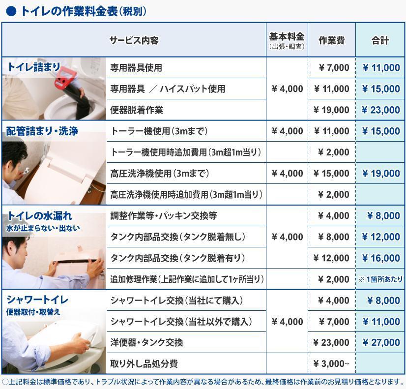トイレの作業料金表