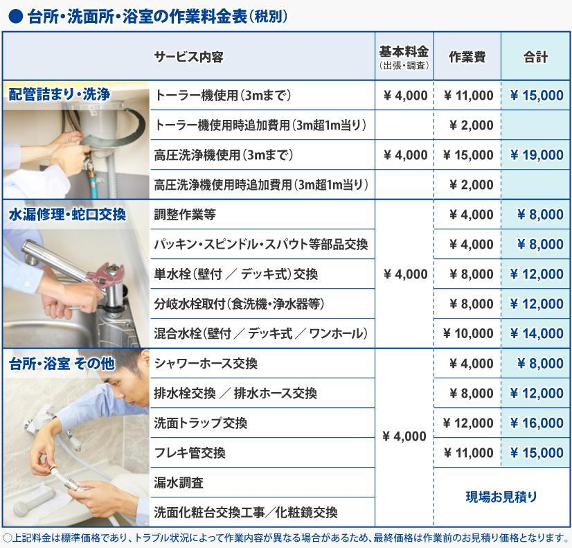 台所・洗面所・浴室の作業料金表