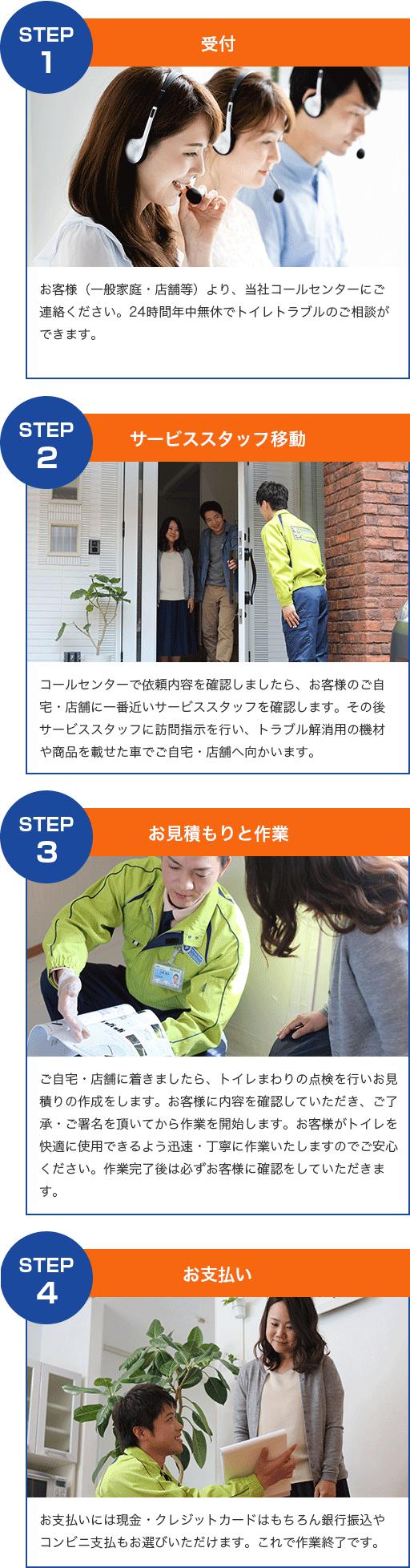 STEP1~4